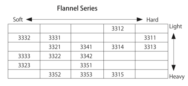 Flannel series hardness table