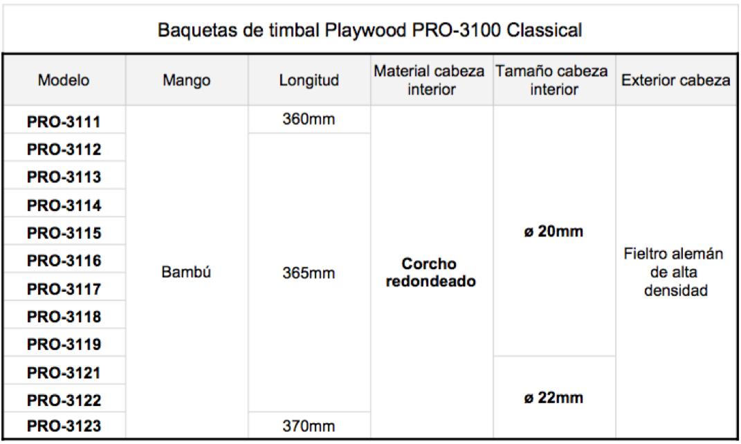 Cuadro detalles baquetas de timbal Playwood PRO-3100