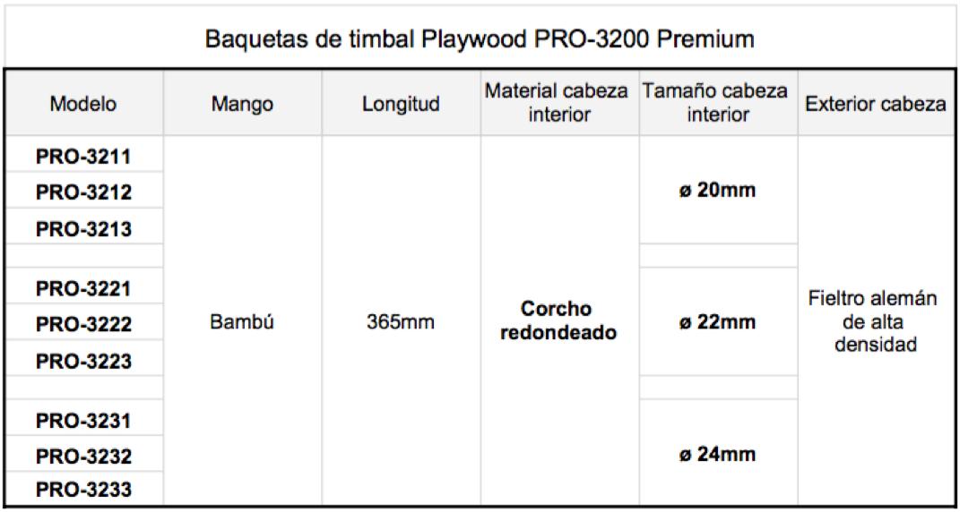 Cuadro detalles baquetas de timbal Playwood PRO-3200