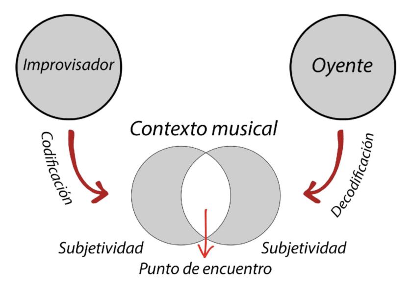 Improvisación, Aridane Martín 2